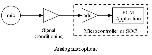 Analog mic block diagram