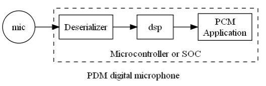Digital PDM mic block diagram