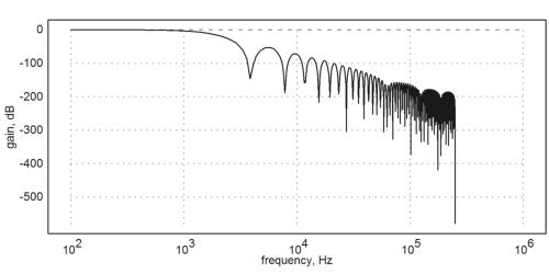 CIC filter response
